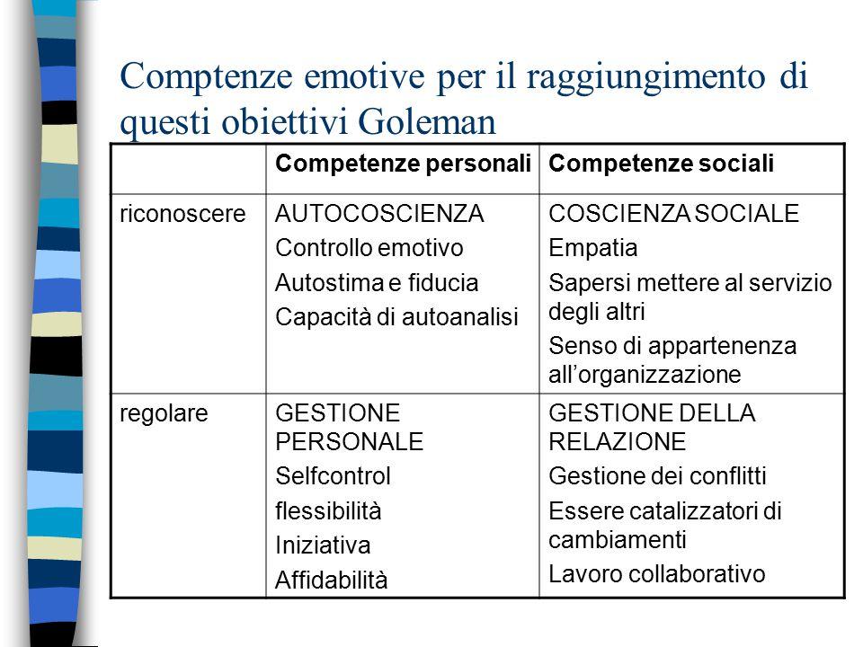 Comptenze emotive per il raggiungimento di questi obiettivi Goleman Competenze personaliCompetenze sociali riconoscereAUTOCOSCIENZA Controllo emotivo Autostima e fiducia Capacità di autoanalisi COSCIENZA SOCIALE Empatia Sapersi mettere al servizio degli altri Senso di appartenenza all'organizzazione regolareGESTIONE PERSONALE Selfcontrol flessibilità Iniziativa Affidabilità GESTIONE DELLA RELAZIONE Gestione dei conflitti Essere catalizzatori di cambiamenti Lavoro collaborativo