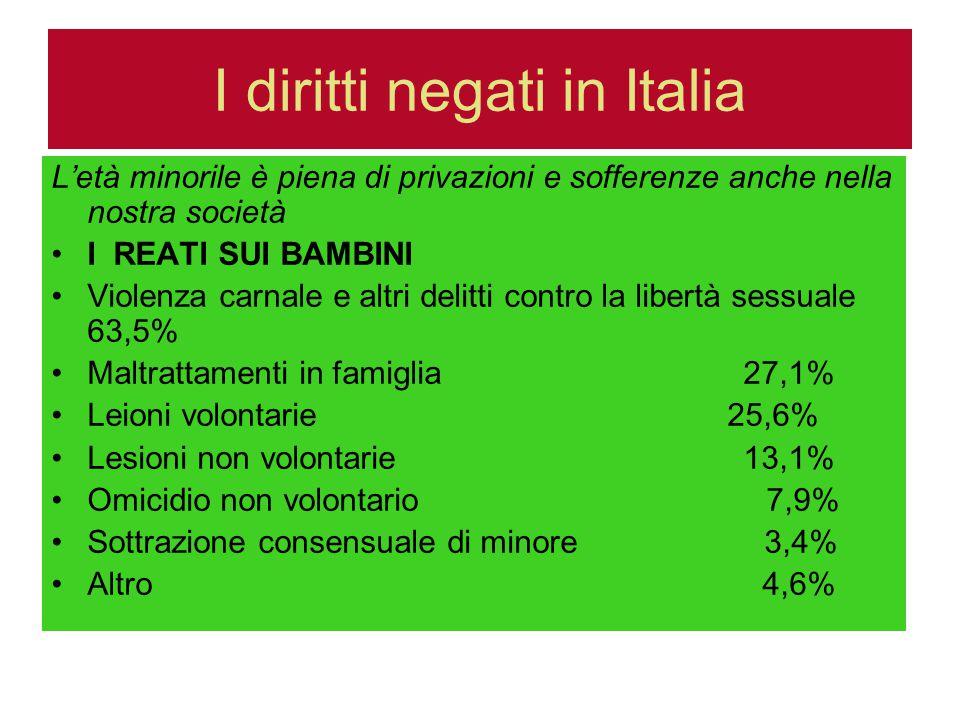 I diritti negati in Italia L'età minorile è piena di privazioni e sofferenze anche nella nostra società I REATI SUI BAMBINI Violenza carnale e altri delitti contro la libertà sessuale 63,5% Maltrattamenti in famiglia 27,1% Leioni volontarie 25,6% Lesioni non volontarie 13,1% Omicidio non volontario 7,9% Sottrazione consensuale di minore 3,4% Altro 4,6%