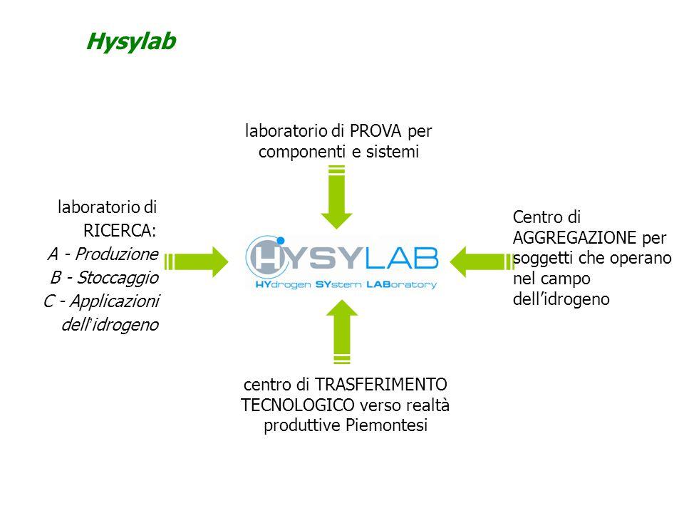 Hysylab laboratorio di RICERCA: A - Produzione B - Stoccaggio C - Applicazioni dell'idrogeno laboratorio di PROVA per componenti e sistemi centro di T