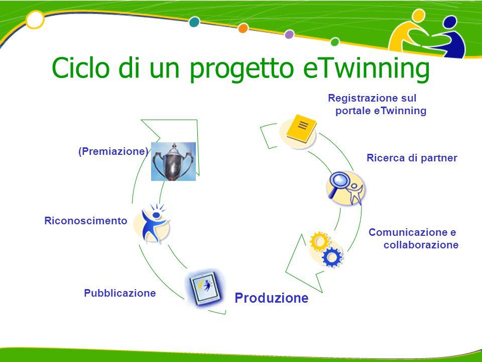 Ciclo di un progetto eTwinning Registrazione sul portale eTwinning Comunicazione e collaborazione Produzione Riconoscimento (Premiazione) Pubblicazione Ricerca di partner