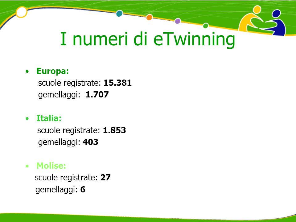 I numeri di eTwinning Europa: scuole registrate: 15.381 gemellaggi: 1.707 Italia: scuole registrate: 1.853 gemellaggi: 403 Molise: scuole registrate: