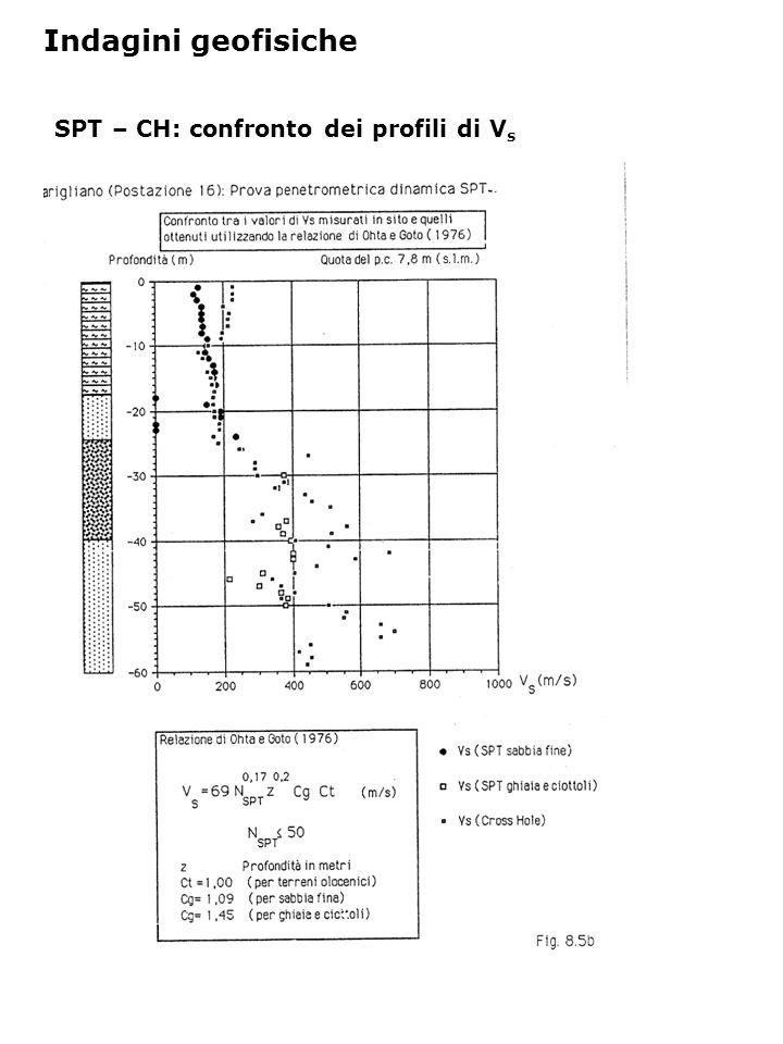 SPT – CH: confronto dei profili di V s Indagini geofisiche