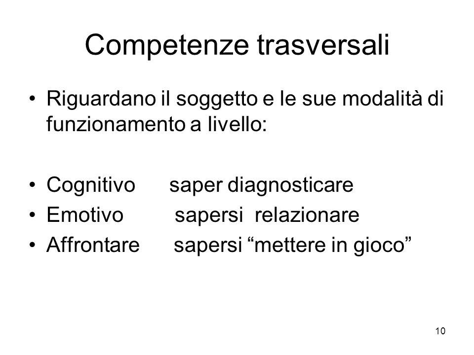 Competenze trasversali Riguardano il soggetto e le sue modalità di funzionamento a livello: Cognitivo saper diagnosticare Emotivo sapersi relazionare Affrontare sapersi mettere in gioco 10