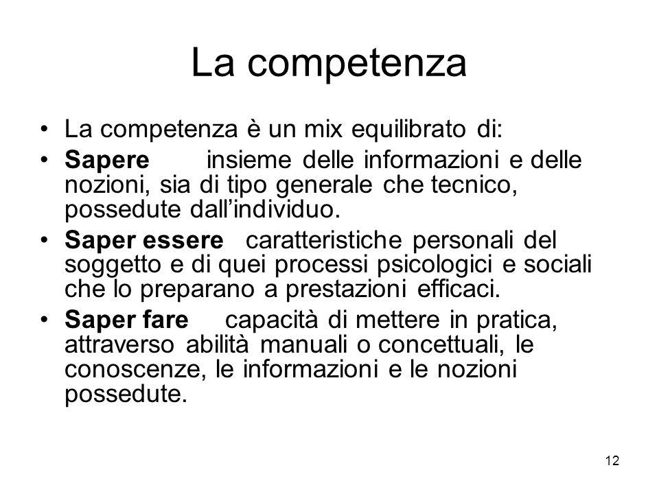 La competenza La competenza è un mix equilibrato di: Sapere insieme delle informazioni e delle nozioni, sia di tipo generale che tecnico, possedute da