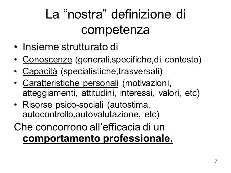 La nostra definizione di competenza Insieme strutturato di Conoscenze (generali,specifiche,di contesto) Capacità (specialistiche,trasversali) Caratteristiche personali (motivazioni, atteggiamenti, attitudini, interessi, valori, etc) Risorse psico-sociali (autostima, autocontrollo,autovalutazione, etc) Che concorrono all'efficacia di un comportamento professionale.