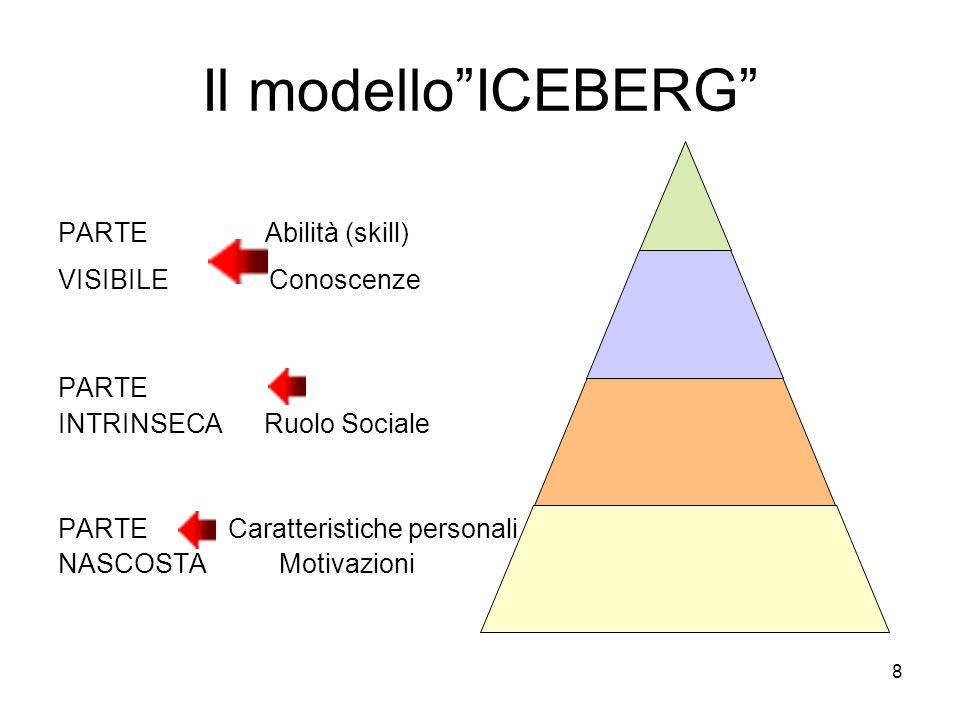 """Il modello""""ICEBERG"""" PARTE Abilità (skill) VISIBILE Conoscenze PARTE INTRINSECA Ruolo Sociale PARTE Caratteristiche personali NASCOSTA Motivazioni 8"""