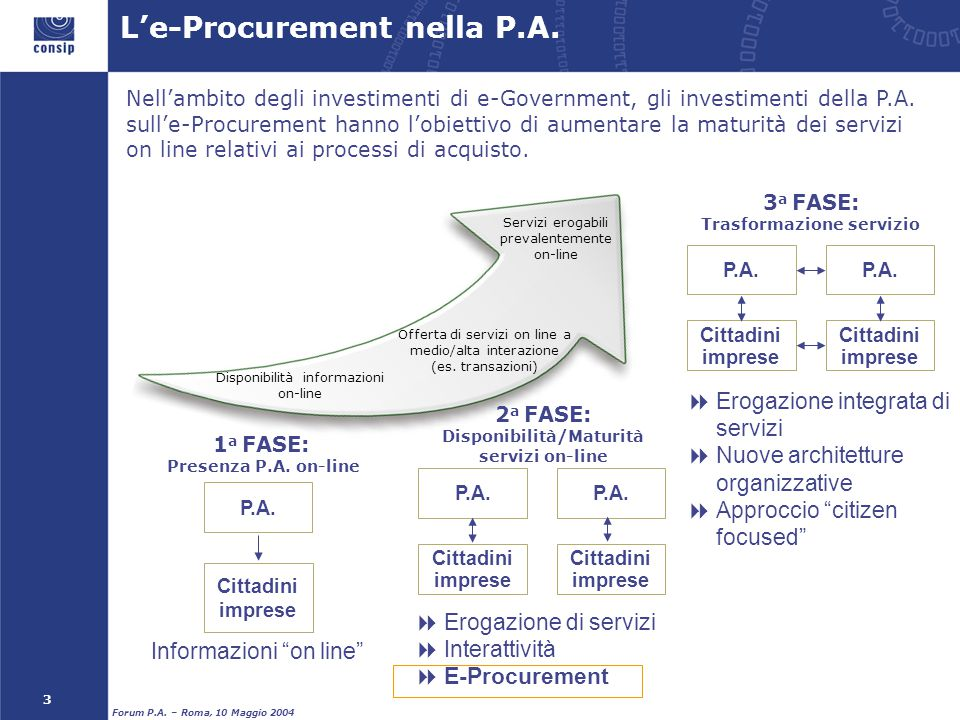 """3 Forum P.A. – Roma, 10 Maggio 2004 1 a FASE: Presenza P.A. on-line P.A. Cittadini imprese Informazioni """"on line"""" 2 a FASE: Disponibilità/Maturità ser"""