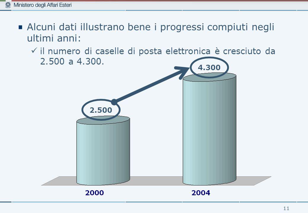 11 Alcuni dati illustrano bene i progressi compiuti negli ultimi anni: il numero di caselle di posta elettronica è cresciuto da 2.500 a 4.300.