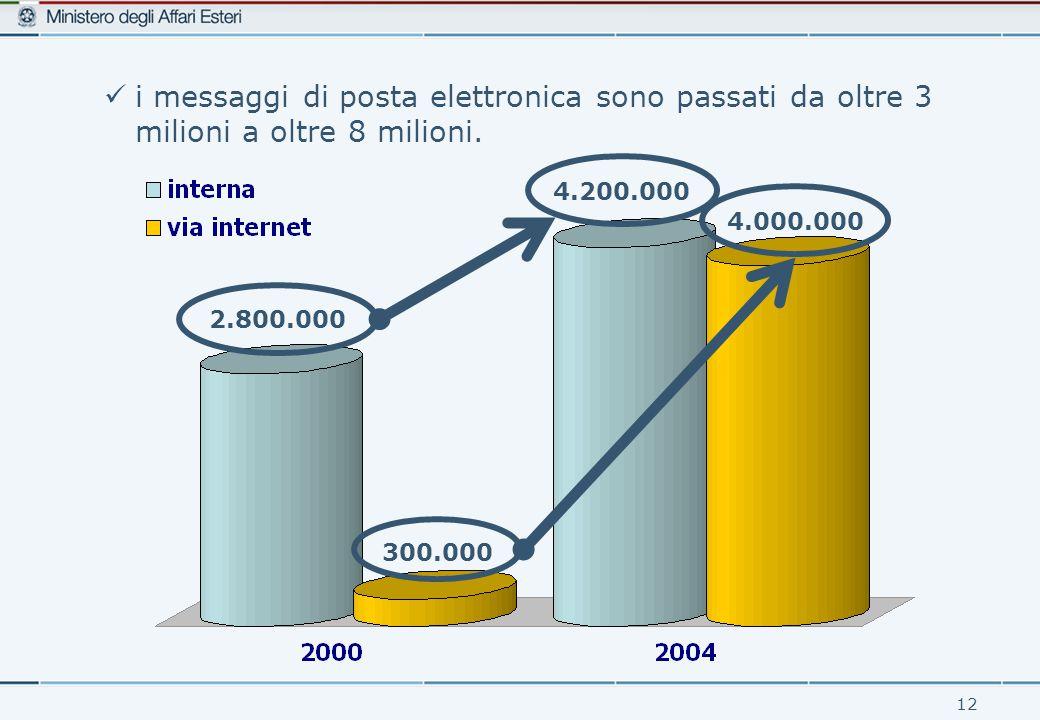 12 i messaggi di posta elettronica sono passati da oltre 3 milioni a oltre 8 milioni.