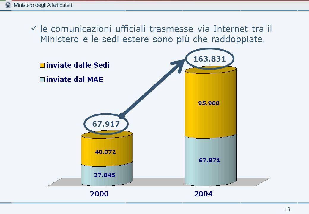 13 le comunicazioni ufficiali trasmesse via Internet tra il Ministero e le sedi estere sono più che raddoppiate.