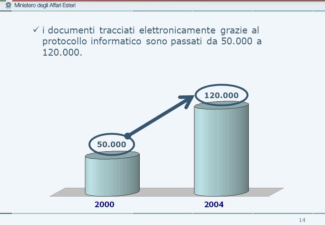 14 i documenti tracciati elettronicamente grazie al protocollo informatico sono passati da 50.000 a 120.000.