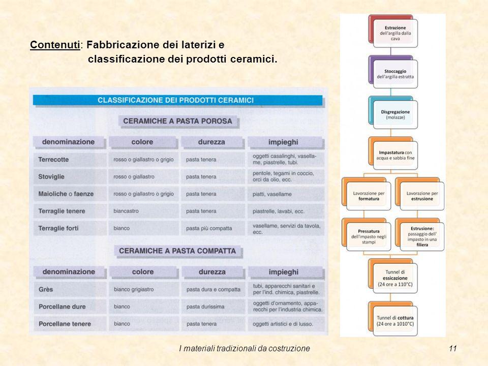 I materiali tradizionali da costruzione10 Contenuti: Laterizi e prodotti ceramici. I prodotti ceramici che si usano per pavimentazioni e rivestimento
