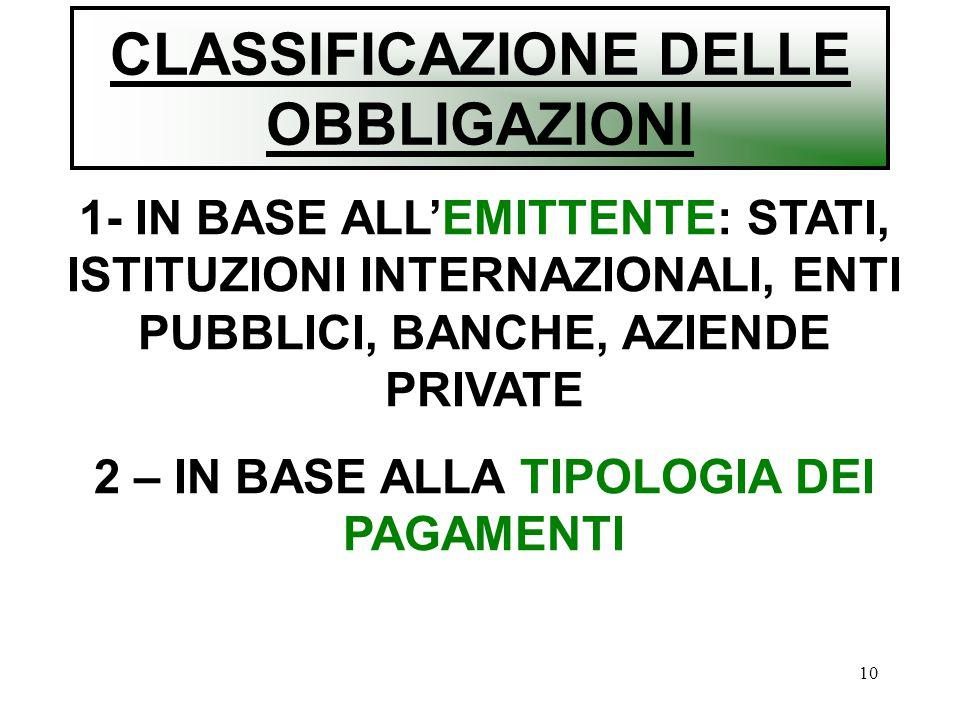 10 CLASSIFICAZIONE DELLE OBBLIGAZIONI 1- IN BASE ALL'EMITTENTE: STATI, ISTITUZIONI INTERNAZIONALI, ENTI PUBBLICI, BANCHE, AZIENDE PRIVATE 2 – IN BASE ALLA TIPOLOGIA DEI PAGAMENTI