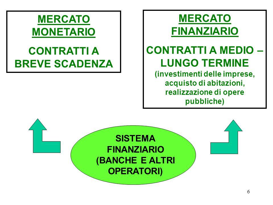 6 SISTEMA FINANZIARIO (BANCHE E ALTRI OPERATORI) MERCATO MONETARIO CONTRATTI A BREVE SCADENZA MERCATO FINANZIARIO CONTRATTI A MEDIO – LUNGO TERMINE (investimenti delle imprese, acquisto di abitazioni, realizzazione di opere pubbliche)