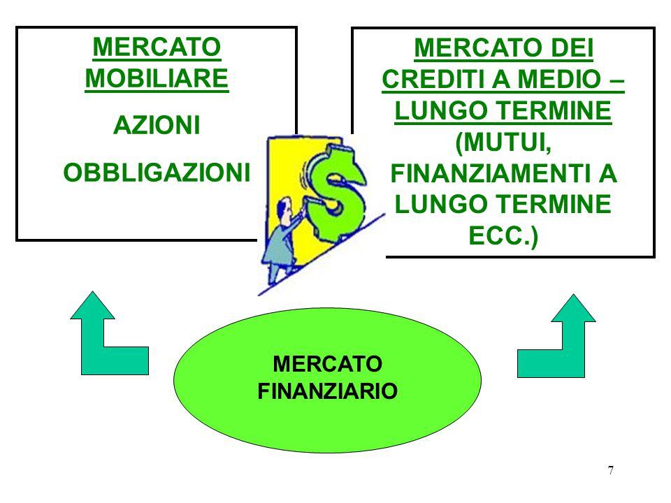 7 MERCATO FINANZIARIO MERCATO MOBILIARE AZIONI OBBLIGAZIONI MERCATO DEI CREDITI A MEDIO – LUNGO TERMINE (MUTUI, FINANZIAMENTI A LUNGO TERMINE ECC.)