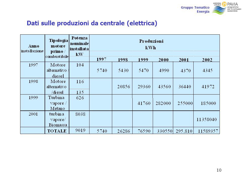 10 Gruppo Tematico Energia Dati sulle produzioni da centrale (elettrica)