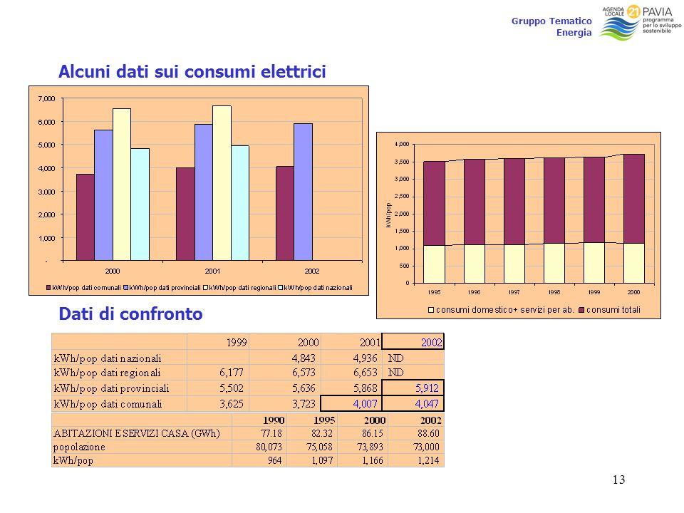 13 Gruppo Tematico Energia Alcuni dati sui consumi elettrici Dati di confronto