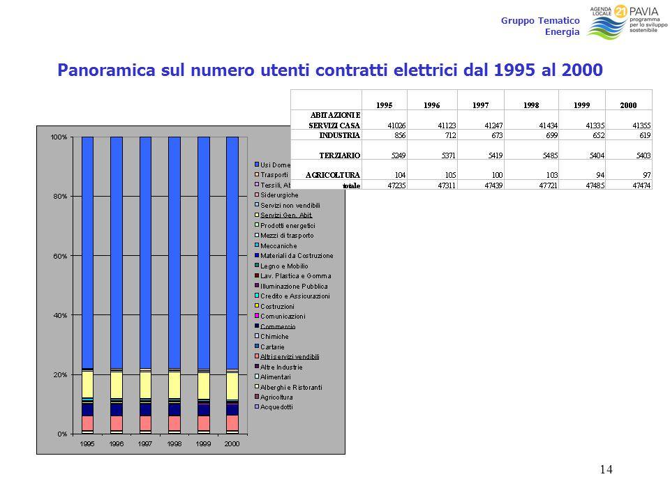 14 Gruppo Tematico Energia Panoramica sul numero utenti contratti elettrici dal 1995 al 2000
