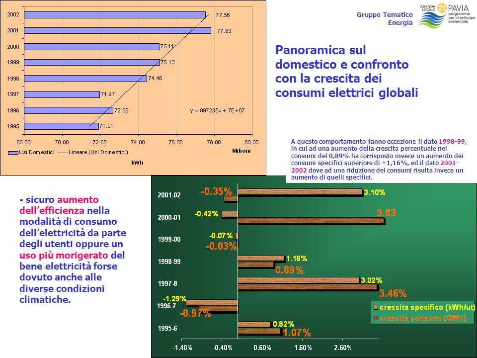 15 Gruppo Tematico Energia Panoramica sul domestico e confronto con la crescita dei consumi elettrici globali - sicuro aumento dell'efficienza nella m