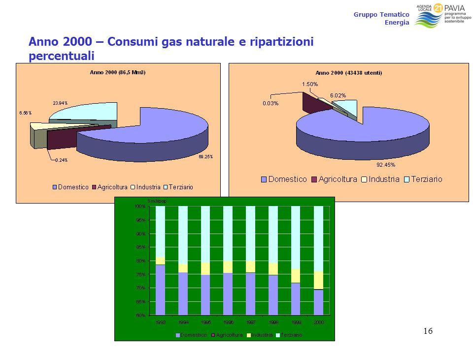 16 Gruppo Tematico Energia Anno 2000 – Consumi gas naturale e ripartizioni percentuali