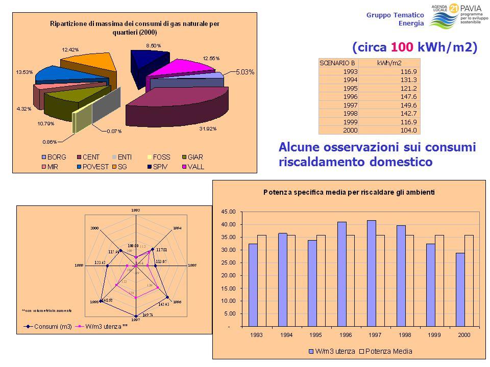 17 Gruppo Tematico Energia Alcune osservazioni sui consumi riscaldamento domestico (circa 100 kWh/m2)