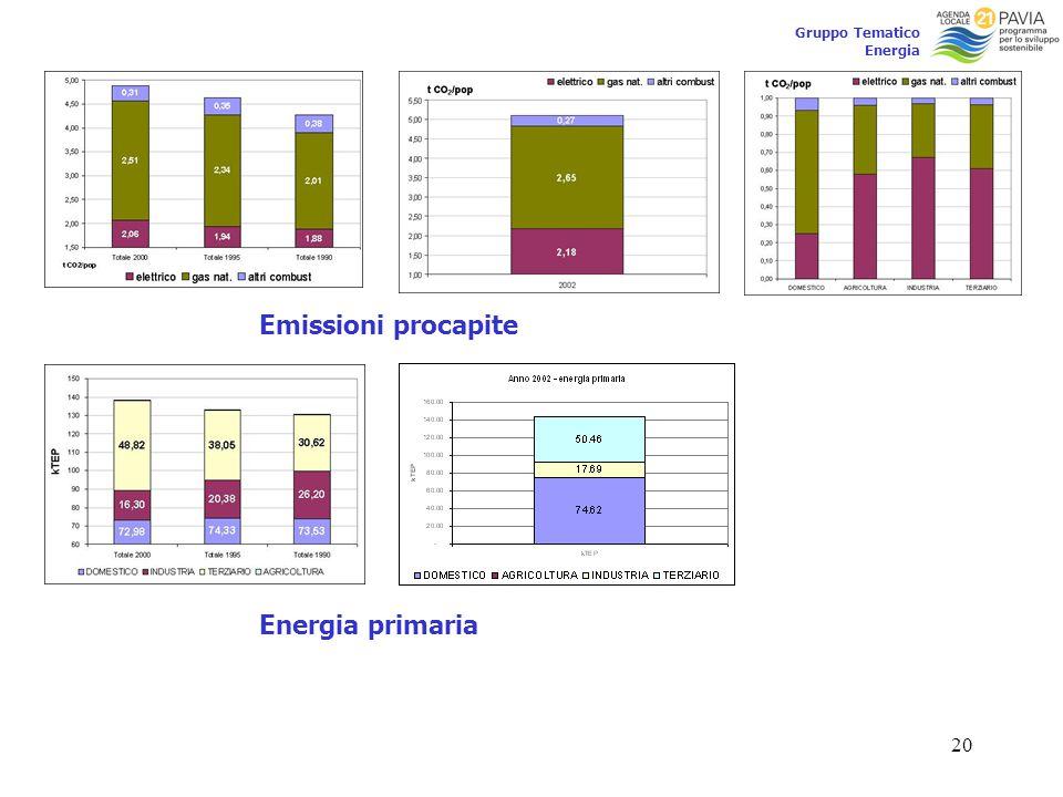 20 Gruppo Tematico Energia Emissioni procapite Energia primaria