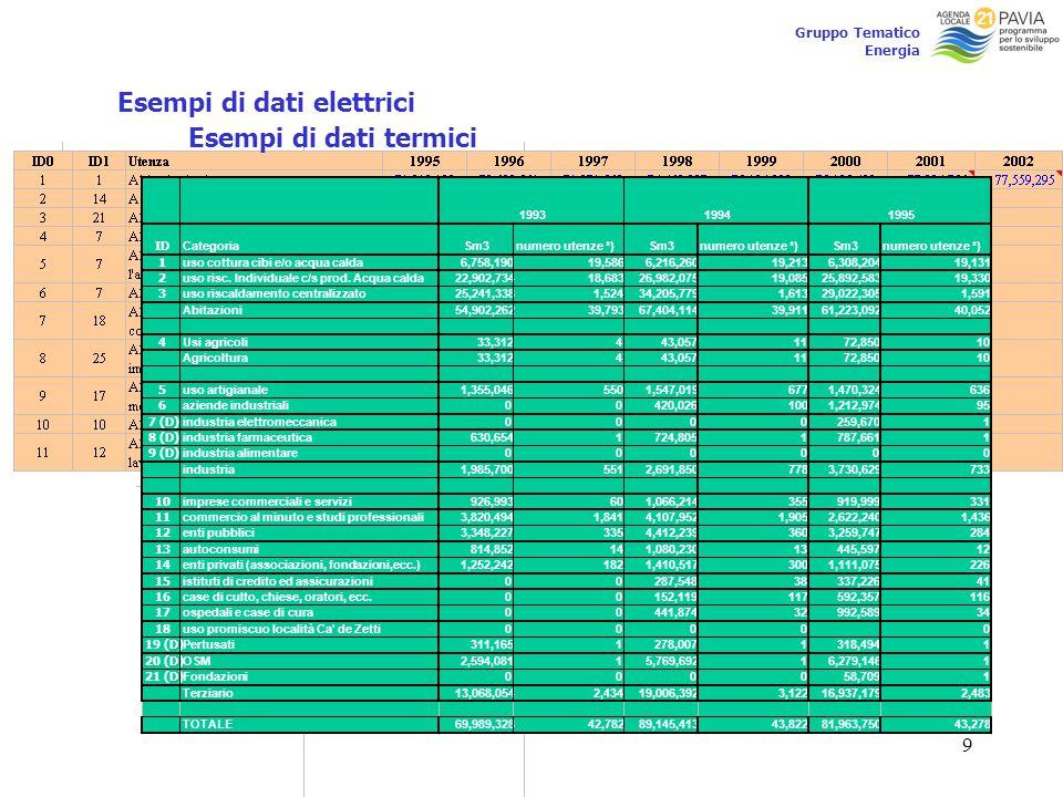 9 Gruppo Tematico Energia Esempi di dati elettrici Esempi di dati termici