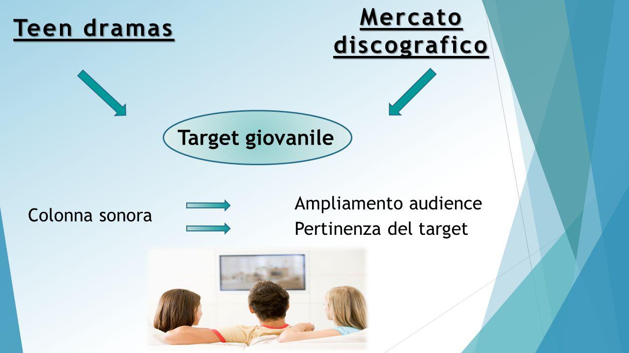 Teen dramas Target giovanile Ampliamento audience Mercatodiscografico Colonna sonora Pertinenza del target
