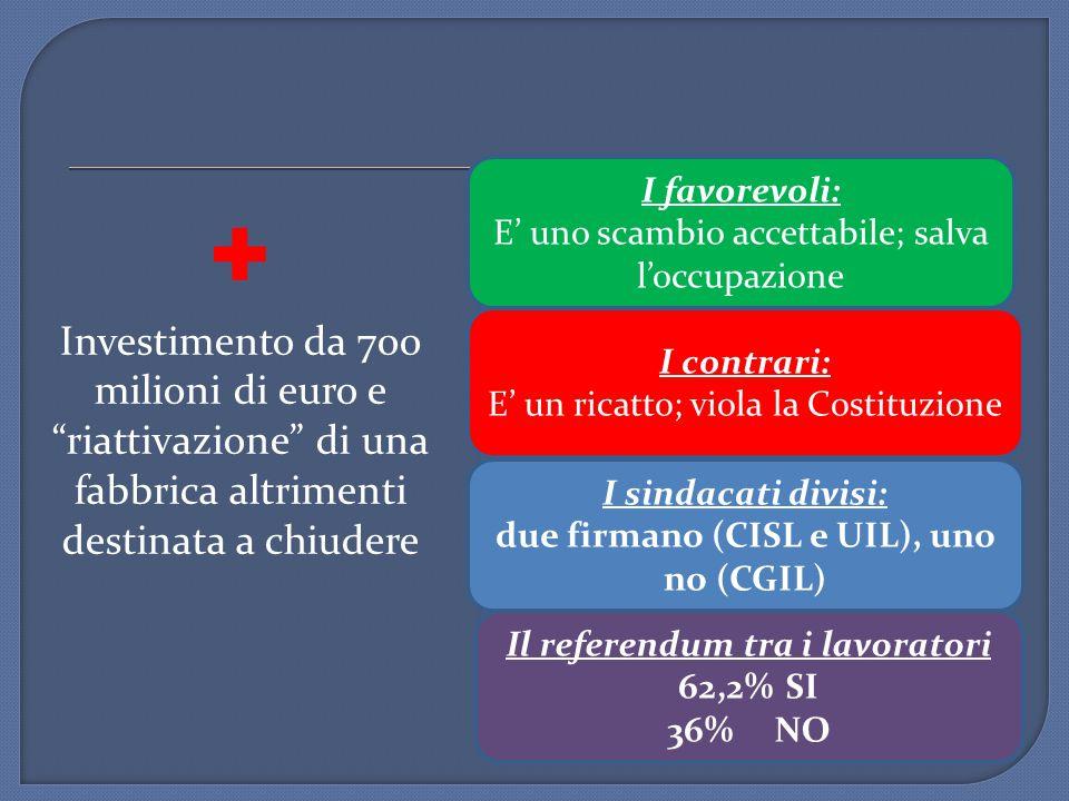 + Investimento da 700 milioni di euro e riattivazione di una fabbrica altrimenti destinata a chiudere I favorevoli: E' uno scambio accettabile; salva l'occupazione I contrari: E' un ricatto; viola la Costituzione I sindacati divisi: due firmano (CISL e UIL), uno no (CGIL) Il referendum tra i lavoratori 62,2% SI 36%NO