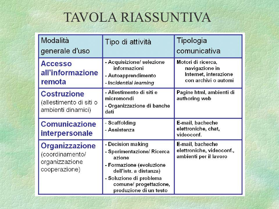 TAVOLA RIASSUNTIVA