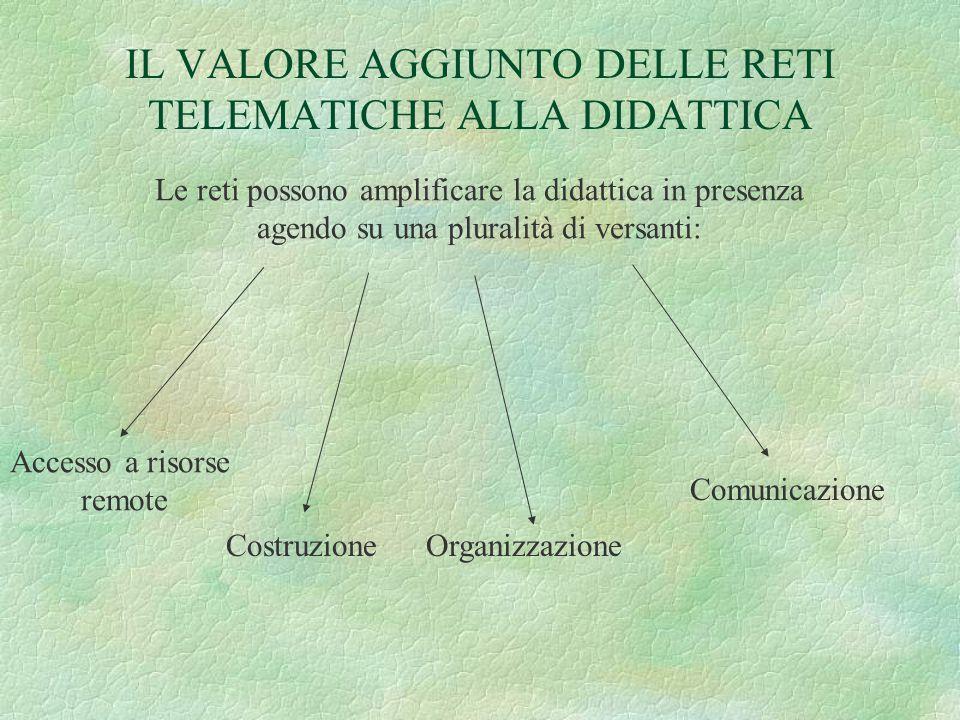 IL VALORE AGGIUNTO DELLE RETI TELEMATICHE ALLA DIDATTICA Le reti possono amplificare la didattica in presenza agendo su una pluralità di versanti: Accesso a risorse remote CostruzioneOrganizzazione Comunicazione
