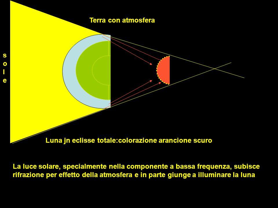 solesole Terra con atmosfera Luna jn eclisse totale:colorazione arancione scuro La luce solare, specialmente nella componente a bassa frequenza, subis