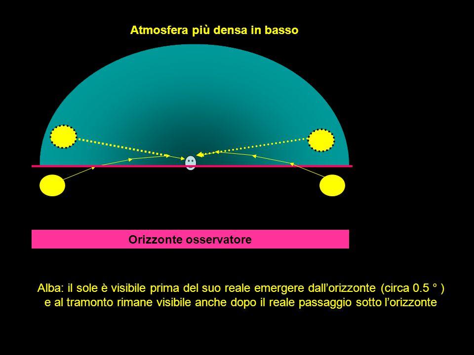 Alba: il sole è visibile prima del suo reale emergere dall'orizzonte (circa 0.5 ° ) e al tramonto rimane visibile anche dopo il reale passaggio sotto