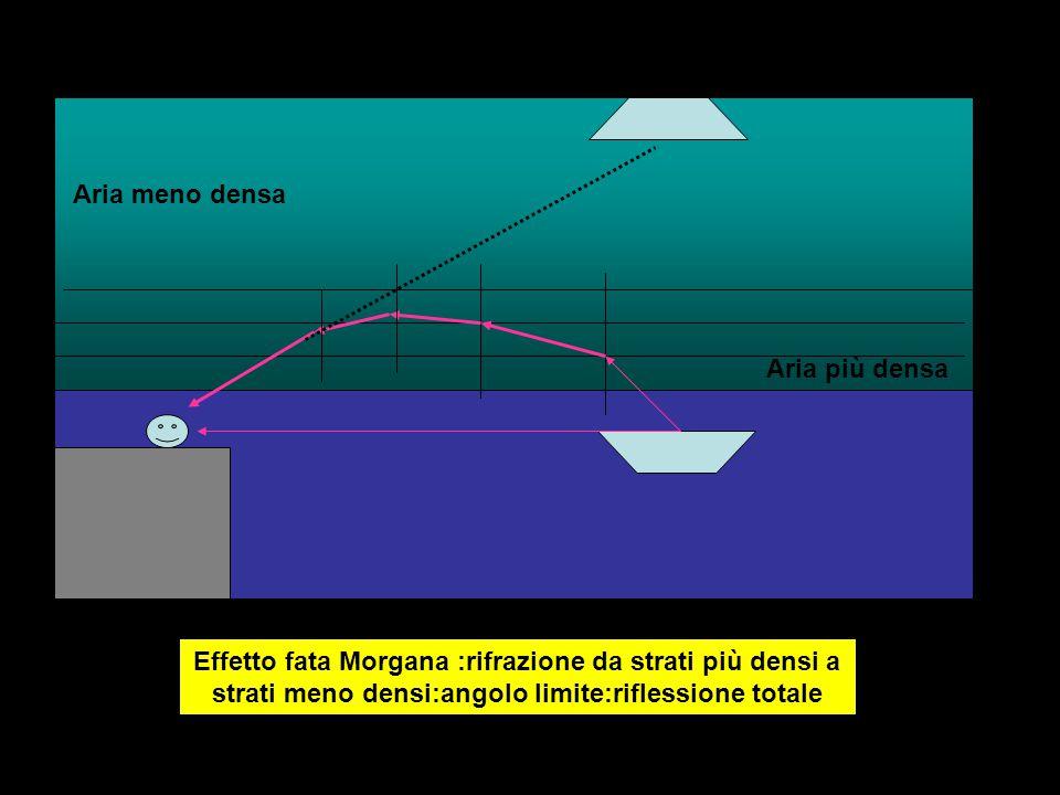 Aria meno densa Aria più densa Effetto fata Morgana :rifrazione da strati più densi a strati meno densi:angolo limite:riflessione totale