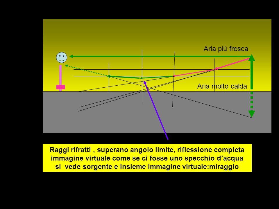 Aria molto calda Aria più fresca Raggi rifratti, superano angolo limite, riflessione completa immagine virtuale come se ci fosse uno specchio d'acqua