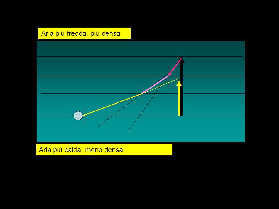 Posizione reale Posizione apparente Sole, stella Aria con densità crescente da alto verso il basso provoca rifrazione della luce e spostamento della immagine della sorgente verso lo zenit(verticale)