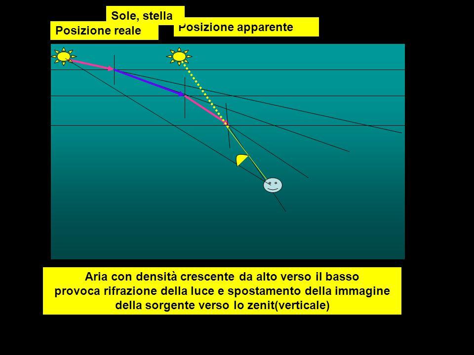 Posizione reale Posizione apparente Sole, stella Aria con densità crescente da alto verso il basso provoca rifrazione della luce e spostamento della i
