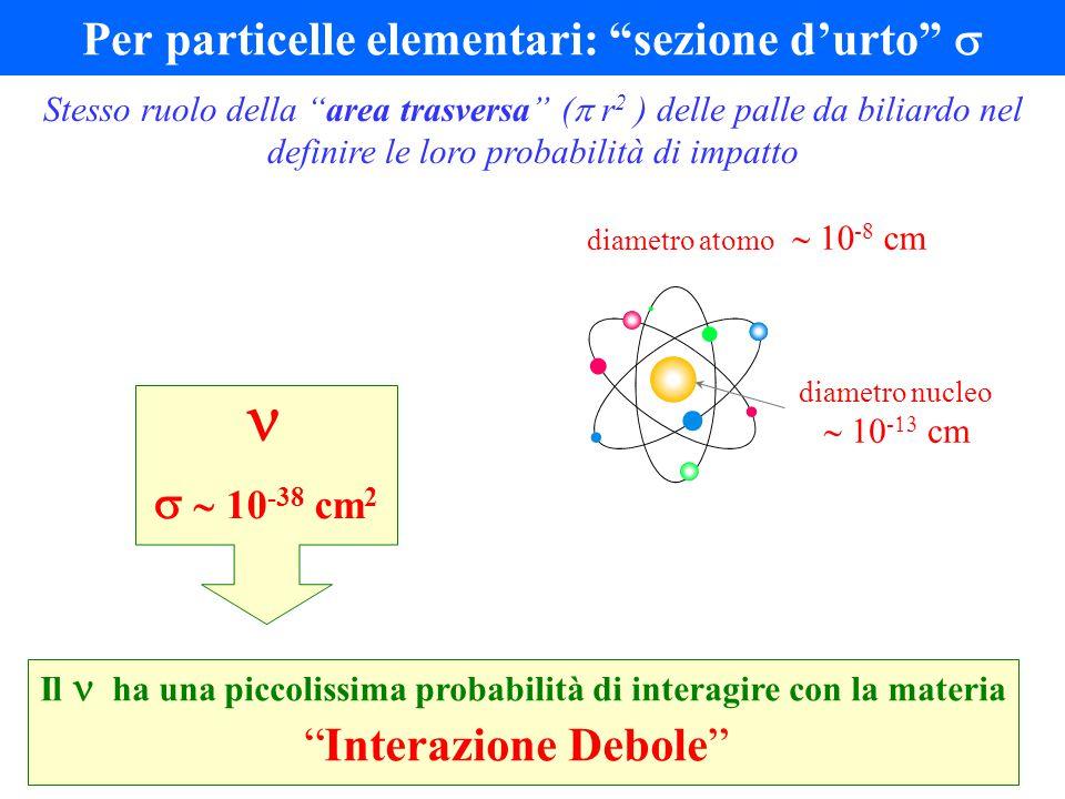 Per particelle elementari: sezione d'urto  Stesso ruolo della area trasversa (  r 2 ) delle palle da biliardo nel definire le loro probabilità di impatto   10 -38 cm 2 diametro atomo  -   cm diametro nucleo  -   cm Il  ha una piccolissima probabilità di interagire con la materia Interazione Debole