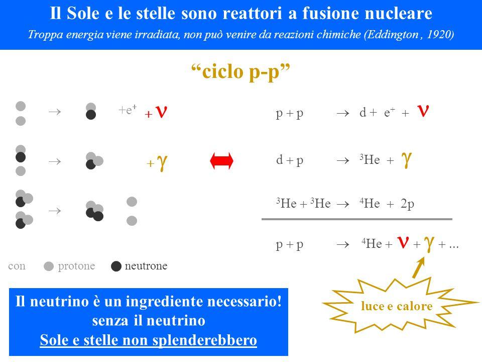 Il Sole e le stelle sono reattori a fusione nucleare Troppa energia viene irradiata, non può venire da reazioni chimiche (Eddington, 1920 ) p  p  d + e +  d  p  3 He   3 He  3 He  4 He  2p p  p   4 He        luce e calore Il neutrino è un ingrediente necessario.