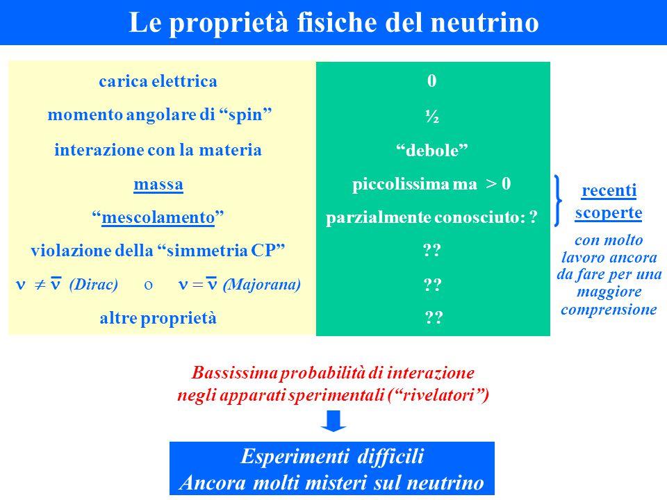Le proprietà fisiche del neutrino 0carica elettrica ½ momento angolare di spin debole interazione con la materia recenti scoperte con molto lavoro ancora da fare per una maggiore comprensione piccolissima ma > 0massa ??violazione della simmetria CP mescolamento parzialmente conosciuto: .