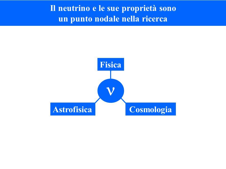 Il neutrino e le sue proprietà sono un punto nodale nella ricerca Fisica AstrofisicaCosmologia