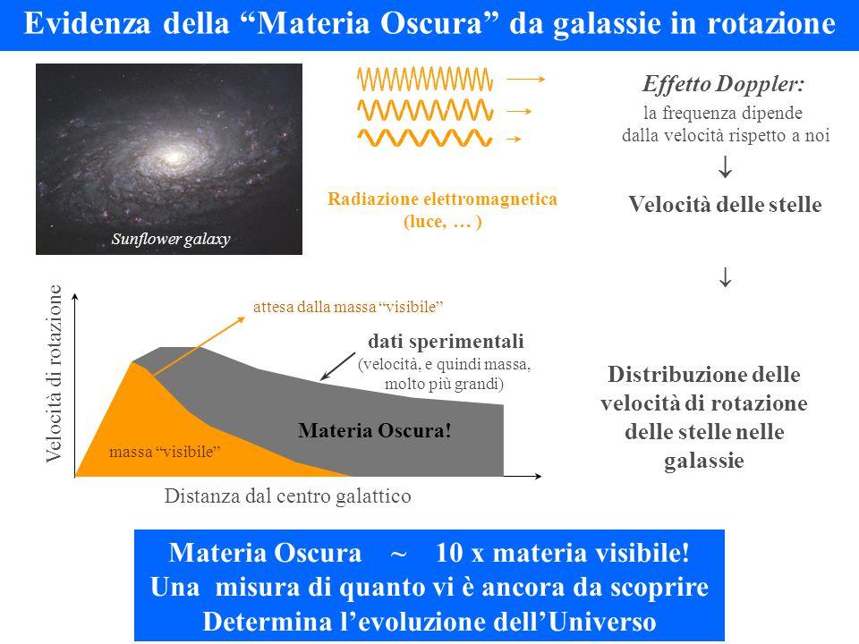 Evidenza della Materia Oscura da galassie in rotazione Effetto Doppler: la frequenza dipende dalla velocità rispetto a noi  Velocità delle stelle Radiazione elettromagnetica (luce, … ) Sunflower galaxy Velocità di rotazione Distanza dal centro galattico Distribuzione delle velocità di rotazione delle stelle nelle galassie  dati sperimentali (velocità, e quindi massa, molto più grandi) Materia Oscura ~ 10 x materia visibile.
