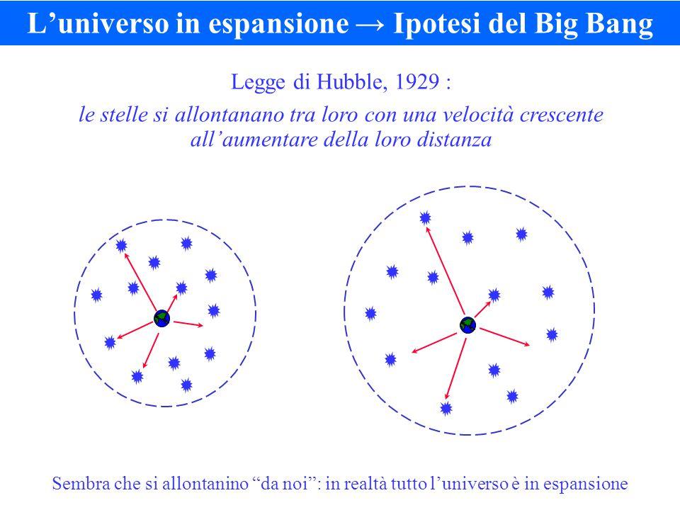 Legge di Hubble, 1929 : le stelle si allontanano tra loro con una velocità crescente all'aumentare della loro distanza L'universo in espansione → Ipotesi del Big Bang Sembra che si allontanino da noi : in realtà tutto l'universo è in espansione