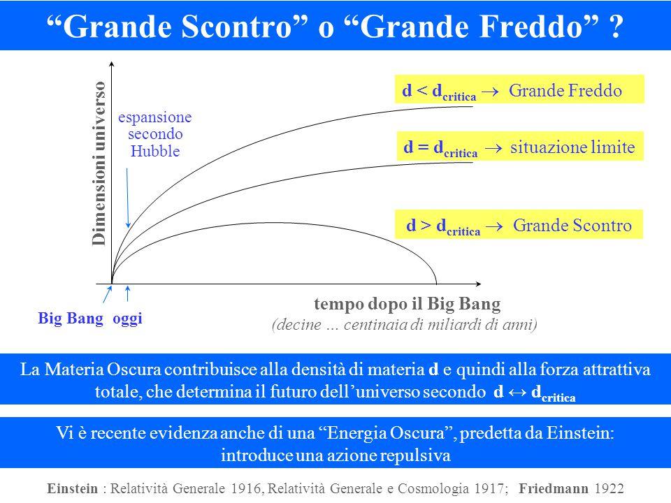 """""""Grande Scontro"""" o """"Grande Freddo"""" ? La Materia Oscura contribuisce alla densità di materia d e quindi alla forza attrattiva totale, che determina il"""