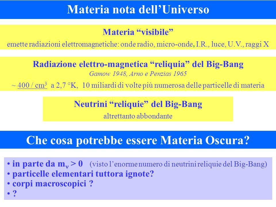 Materia visibile emette radiazioni elettromagnetiche: onde radio, micro-onde, I.R., luce, U.V., raggi X Radiazione elettro-magnetica reliquia del Big-Bang Gamow 1948, Arno e Penzias 1965 ~ 400 / cm 3 a 2,7 °K, 10 miliardi di volte più numerosa delle particelle di materia Neutrini reliquie del Big-Bang altrettanto abbondante Che cosa potrebbe essere Materia Oscura.