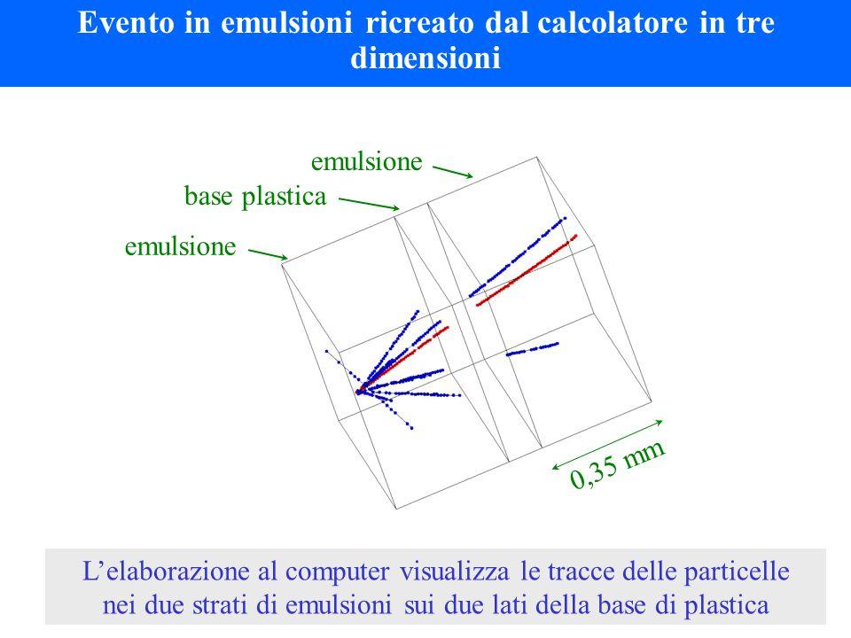 L'elaborazione al computer visualizza le tracce delle particelle nei due strati di emulsioni sui due lati della base di plastica Evento in emulsioni ricreato dal calcolatore in tre dimensioni 0,35 mm base plastica emulsione