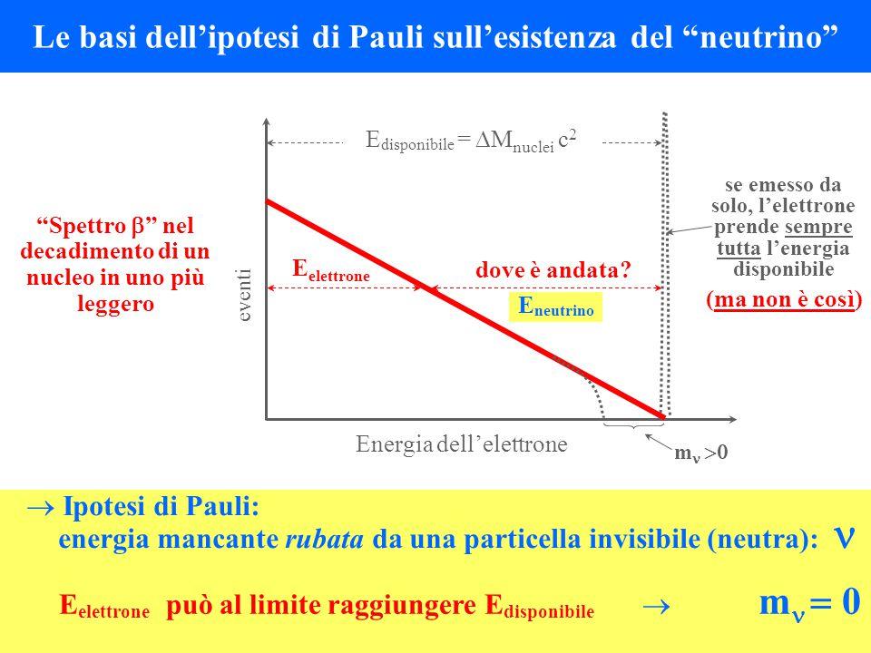 """Le basi dell'ipotesi di Pauli sull'esistenza del """"neutrino"""" dove è andata? se emesso da solo, l'elettrone prende sempre tutta l'energia disponibile (m"""