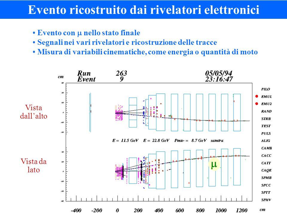 Evento ricostruito dai rivelatori elettronici  Evento con  nello stato finale Segnali nei vari rivelatori e ricostruzione delle tracce Misura di variabili cinematiche, come energia o quantità di moto Vista dall'alto Vista da lato 