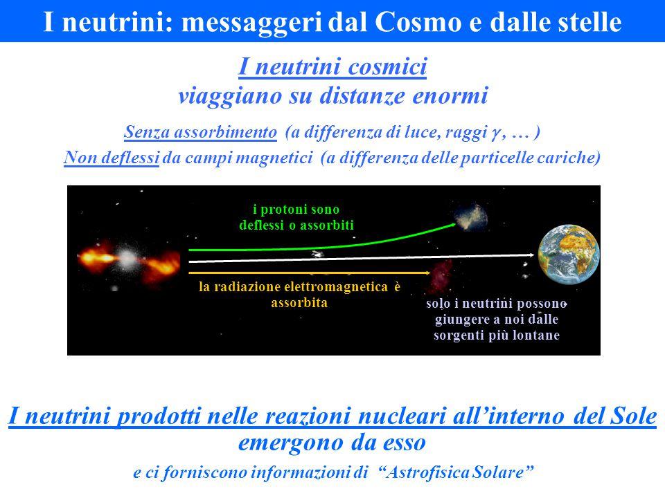 I neutrini: messaggeri dal Cosmo e dalle stelle I neutrini cosmici viaggiano su distanze enormi Senza assorbimento (a differenza di luce, raggi , … ) Non deflessi da campi magnetici (a differenza delle particelle cariche) I neutrini prodotti nelle reazioni nucleari all'interno del Sole emergono da esso e ci forniscono informazioni di Astrofisica Solare la radiazione elettromagnetica è assorbita i protoni sono deflessi o assorbiti solo i neutrini possono giungere a noi dalle sorgenti più lontane