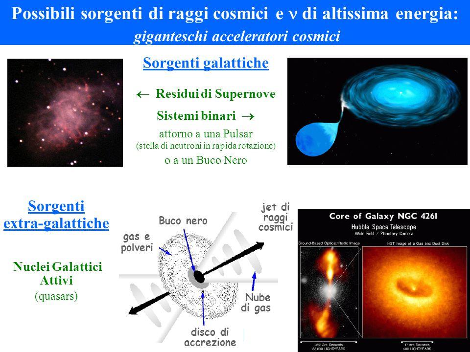 Possibili sorgenti di raggi cosmici e di altissima energia: giganteschi acceleratori cosmici Sorgenti galattiche  Residui di Supernove Sistemi binari  attorno a una Pulsar (stella di neutroni in rapida rotazione) o a un Buco Nero Sorgenti extra-galattiche Nuclei Galattici Attivi (quasars) Buco nero gas e polveri disco di accrezione jet di raggi cosmici Nube di gas